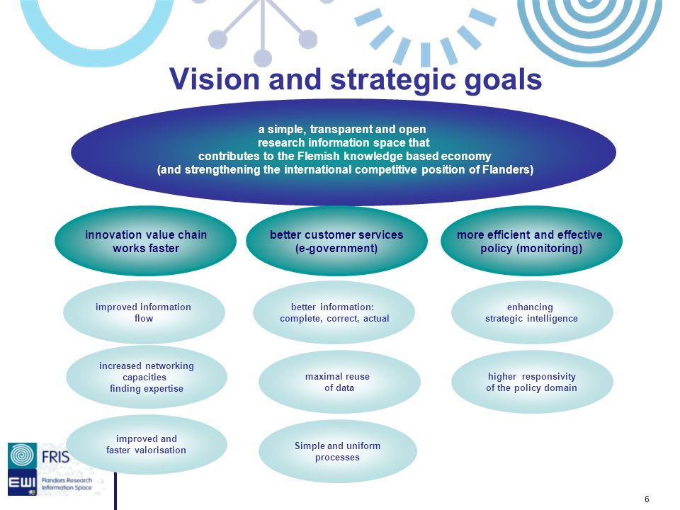 6 Vision and strategic goals a simple, transparent and open research information space that contributes to the Flemish knowledge based economy (and st