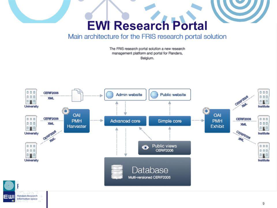 9 EWI Research Portal
