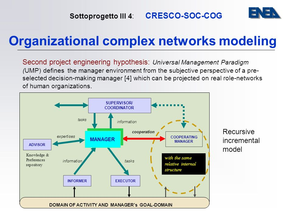 Sottoprogetto III 4: CRESCO-SOC-COG Organizational complex networks modeling Second project engineering hypothesis: Universal Management Paradigm (UMP