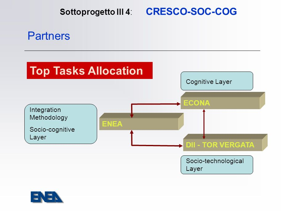 Sottoprogetto III 4: CRESCO-SOC-COG ENEA ECONA DII - TOR VERGATA Partners Cognitive Layer Socio-technological Layer Integration Methodology Socio-cogn