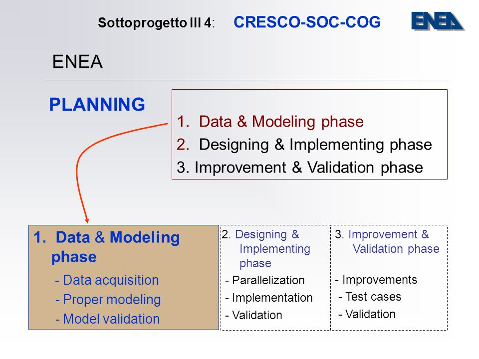 Sottoprogetto III 4: CRESCO-SOC-COG 1. Data & Modeling phase 2. Designing & Implementing phase 3. Improvement & Validation phase 1. Data & Modeling ph