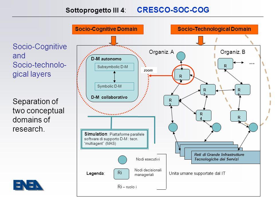 Sottoprogetto III 4: CRESCO-SOC-COG Socio-Cognitive DomainSocio-Technological Domain Subsymbolic D-M Symbolic D-M D-M autonomo D-M collaborativo Simulation : Piattaforme parallele software di supporto D-M : tecn.