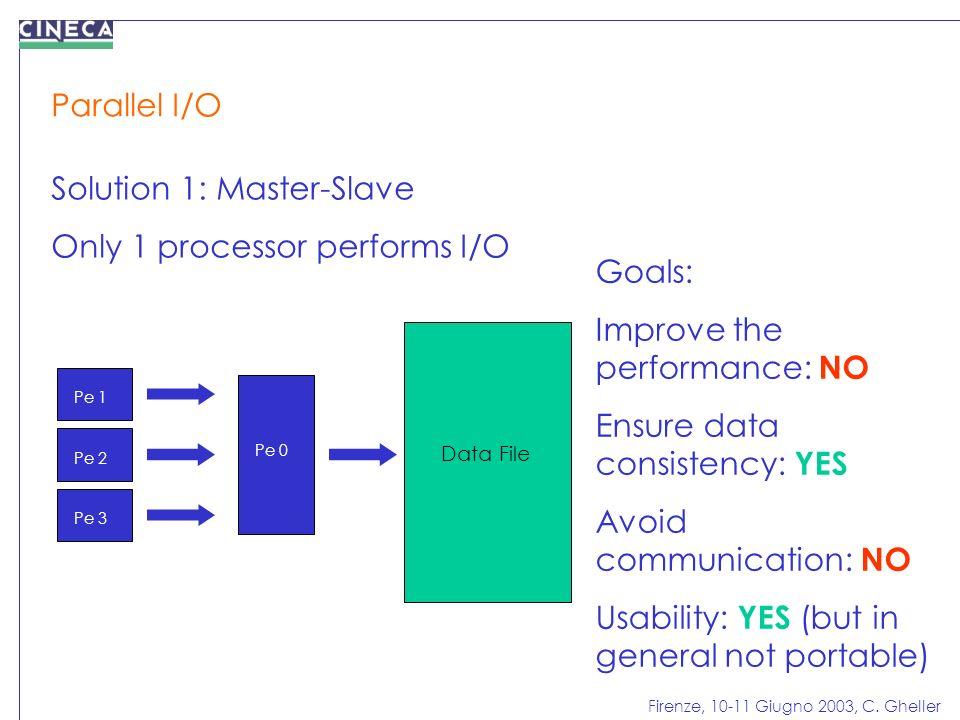 Firenze, 10-11 Giugno 2003, C. Gheller Parallel I/O Solution 1: Master-Slave Only 1 processor performs I/O Pe 1 Pe 2 Pe 3 Pe 0 Data File Goals: Improv
