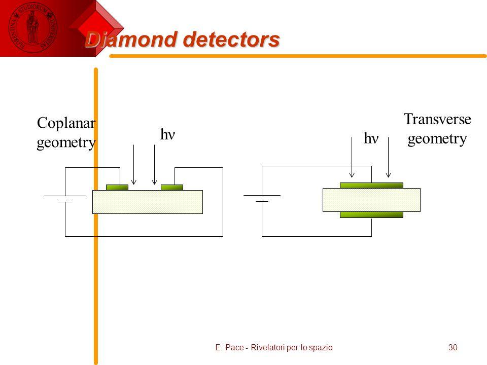 E. Pace - Rivelatori per lo spazio30 Diamond detectors hν Coplanar geometry hν Transverse geometry