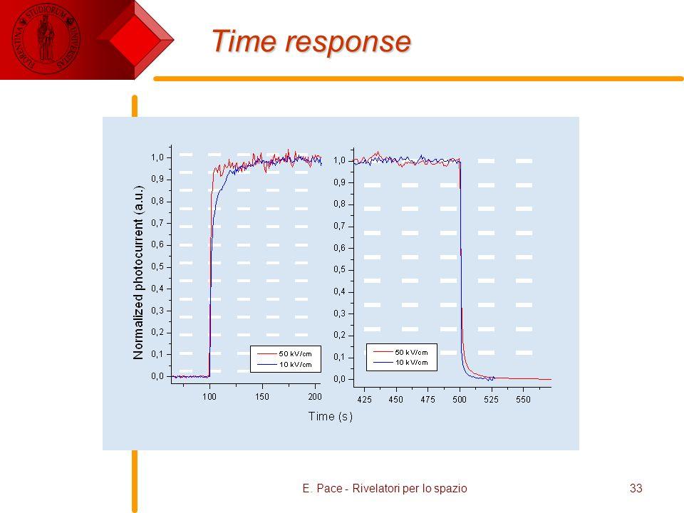 E. Pace - Rivelatori per lo spazio33 Time response