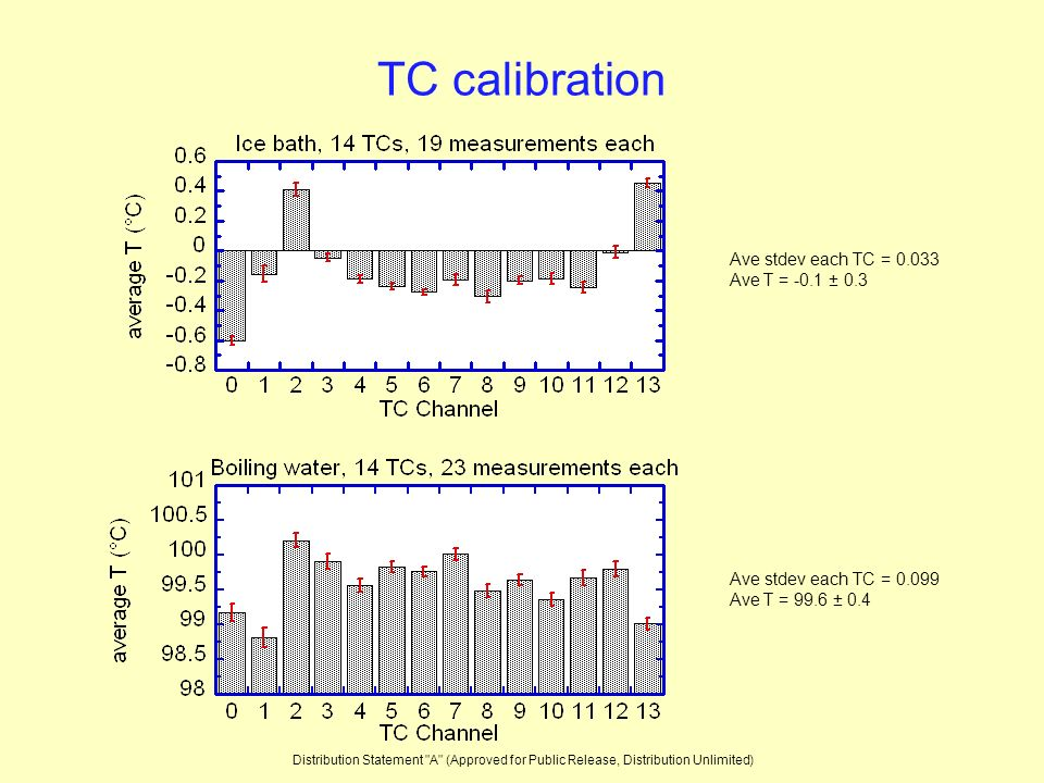 TC calibration Ave stdev each TC = 0.033 Ave T = -0.1 ± 0.3 Ave stdev each TC = 0.099 Ave T = 99.6 ± 0.4 Distribution Statement A (Approved for Public Release, Distribution Unlimited)