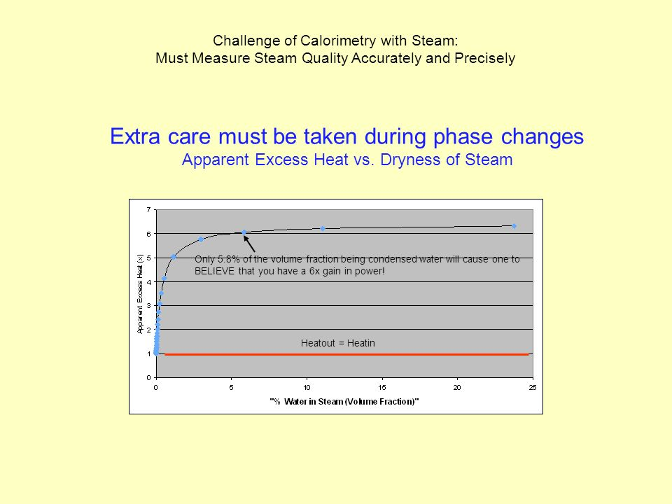 Extra care must be taken during phase changes Apparent Excess Heat vs.