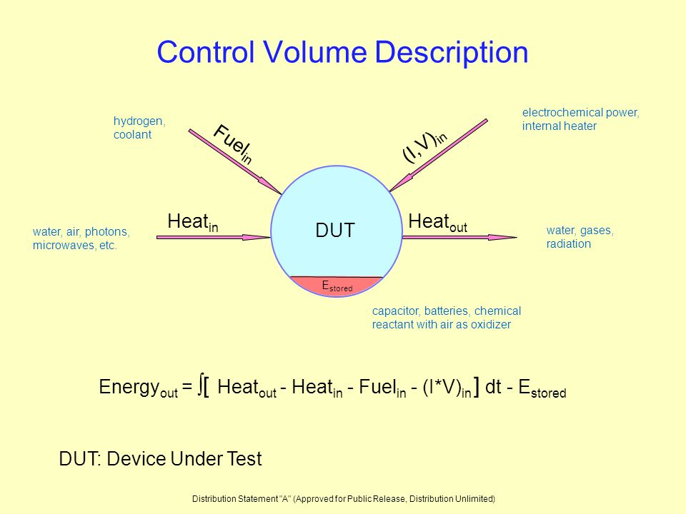 Control Volume Description DUT: Device Under Test Energy out = [ Heat out - Heat in - Fuel in - (I*V) in ] dt - E stored water, air, photons, microwaves, etc.