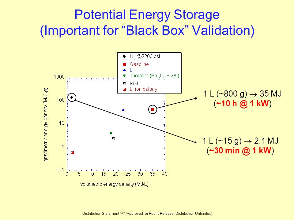 Potential Energy Storage (Important for Black Box Validation) 1 L (~800 g) 35 MJ (~10 h @ 1 kW) 1 L (~15 g) 2.1 MJ (~30 min @ 1 kW) Distribution Statement A (Approved for Public Release, Distribution Unlimited)