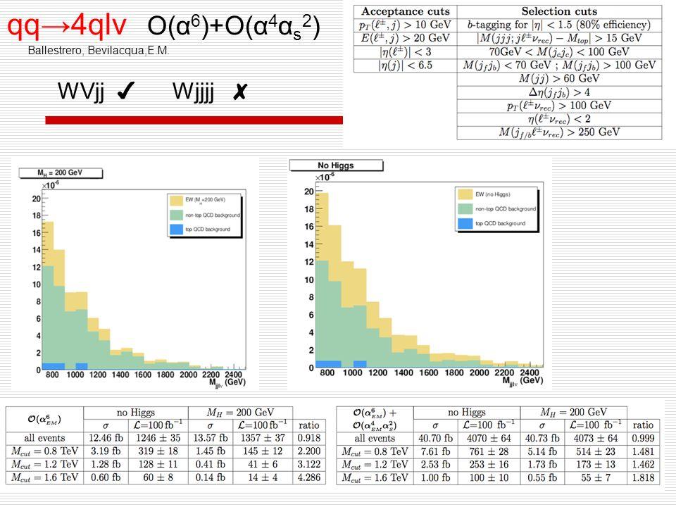 qq4qlv O(α 6 )+O(α 4 α s 2 ) Ballestrero, Bevilacqua,E.M. WVjj Wjjjj