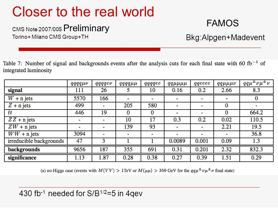 Closer to the real world CMS Note 2007/005 Preliminary Torino+ Milano CMS Group+TH FAMOS Bkg:Alpgen+Madevent 430 fb -1 needed for S/B 1/2 =5 in 4qev