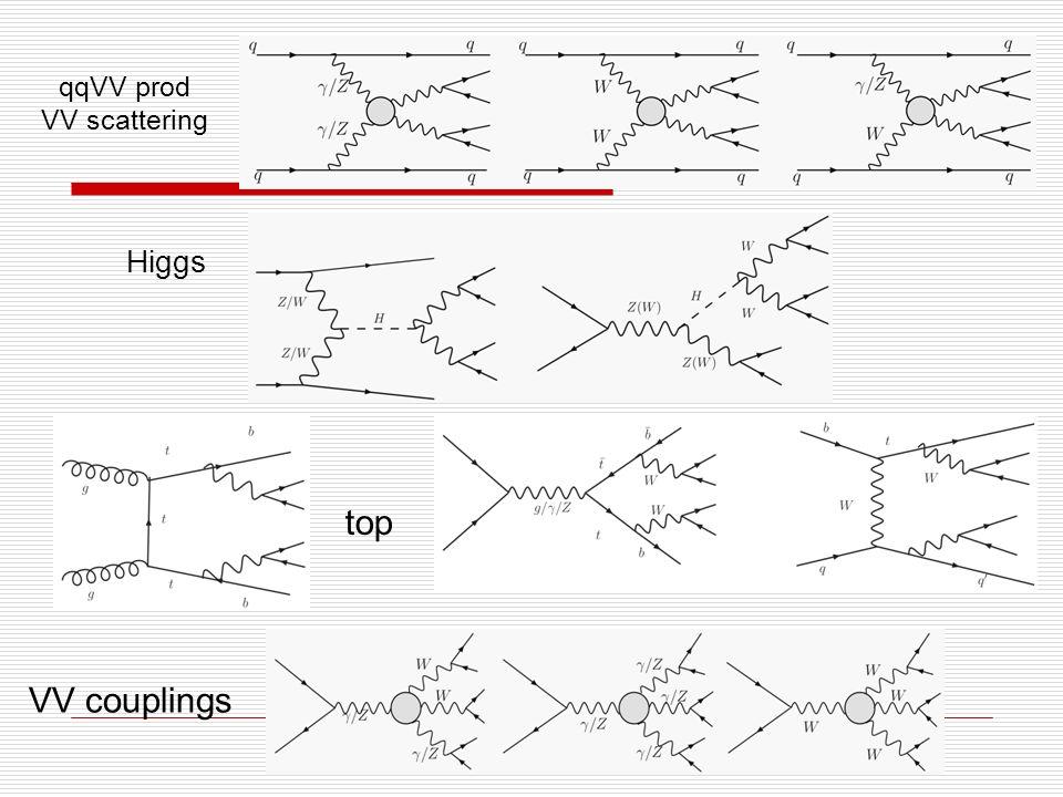 qqVV prod VV scattering Higgs top VV couplings