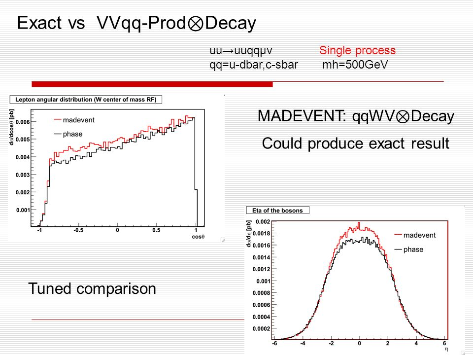Exact vs VVqq-Prod Decay uuuuqqμν Single process qq=u-dbar,c-sbar mh=500GeV MADEVENT: qqWV Decay Tuned comparison Could produce exact result