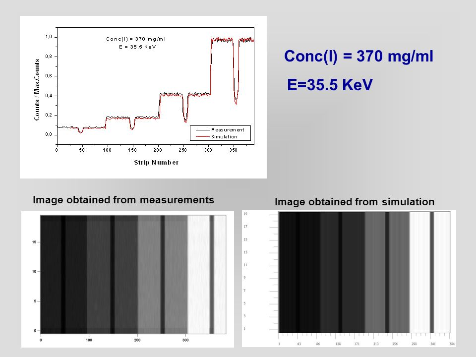 Conc(I) = 370 mg/ml E=35.5 KeV Image obtained from measurements Image obtained from simulation