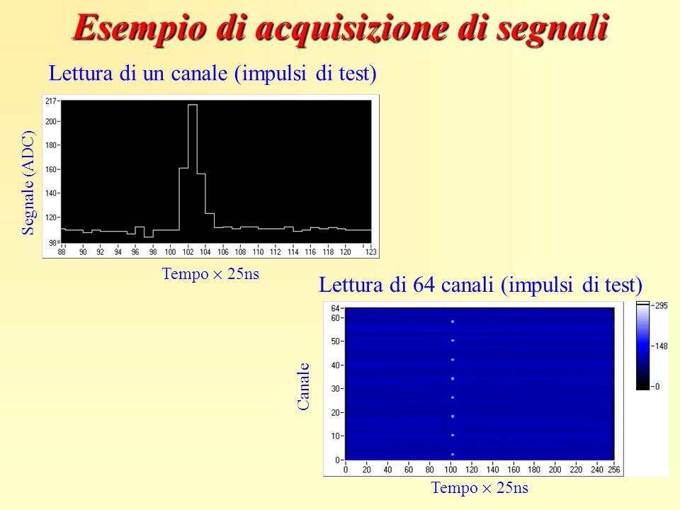 Lettura di 64 canali (impulsi di test) Canale Tempo 25ns Segnale (ADC) Lettura di un canale (impulsi di test) Tempo 25ns Esempio di acquisizione di se