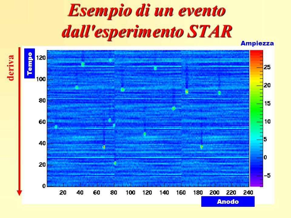 Ampiezza Tempo Anodo Esempio di un evento dall'esperimento STAR deriva