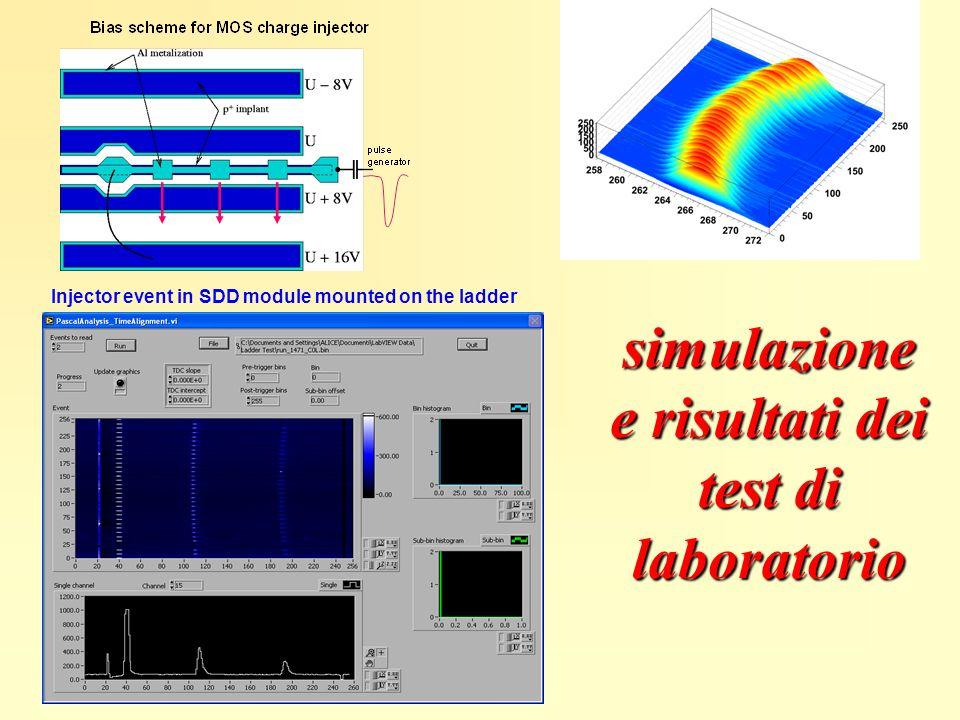 Injector event in SDD module mounted on the ladder simulazione e risultati dei test di laboratorio