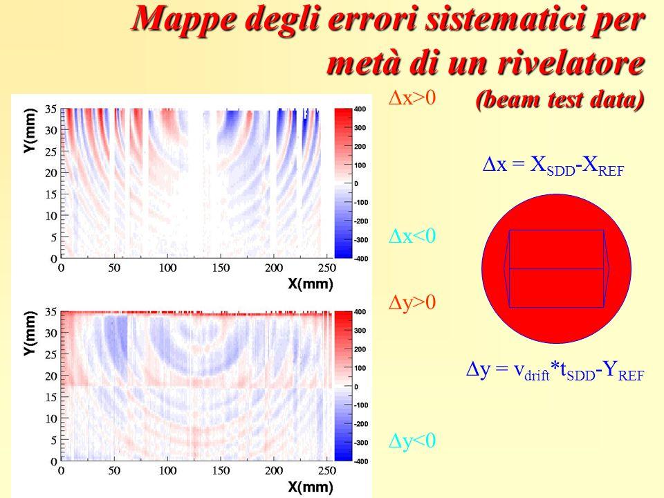 x>0 y>0 x<0 y<0 x = X SDD -X REF y = v drift *t SDD -Y REF Mappe degli errori sistematici per metà di un rivelatore (beam test data)
