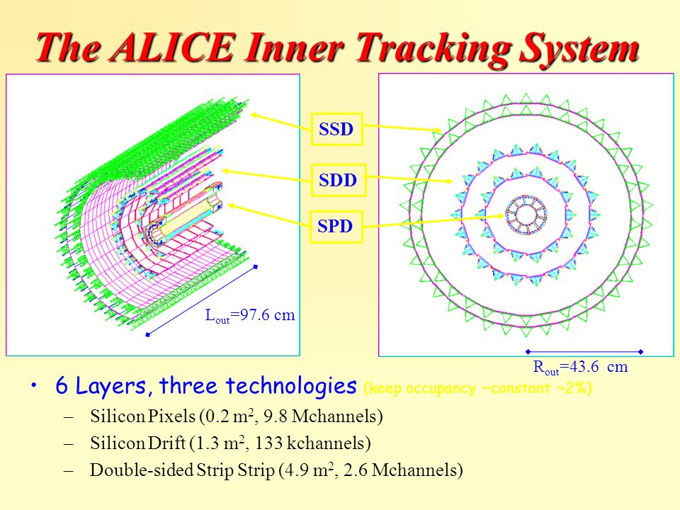 The ALICE Inner Tracking System 6 Layers, three technologies (keep occupancy ~constant ~2%) – Silicon Pixels (0.2 m 2, 9.8 Mchannels) – Silicon Drift