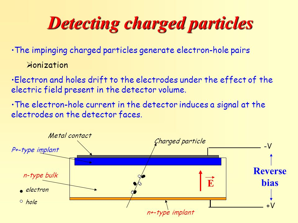 Detecting charged particles The impinging charged particles generate electron-hole pairs ionization Electron and holes drift to the electrodes under t