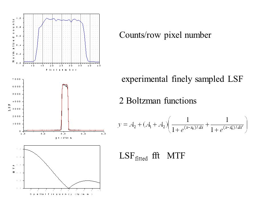 Counts/row pixel number experimental finely sampled LSF 2 Boltzman functions LSF fitted fft MTF