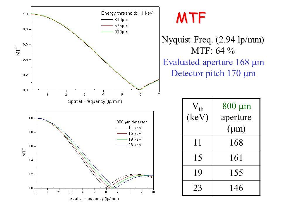 MTF MTF Nyquist Freq. (2.94 lp/mm) MTF: 64 % Evaluated aperture 168 m Detector pitch 170 m V th (keV) 800 m aperture ( m) 11168 15161 19155 23146