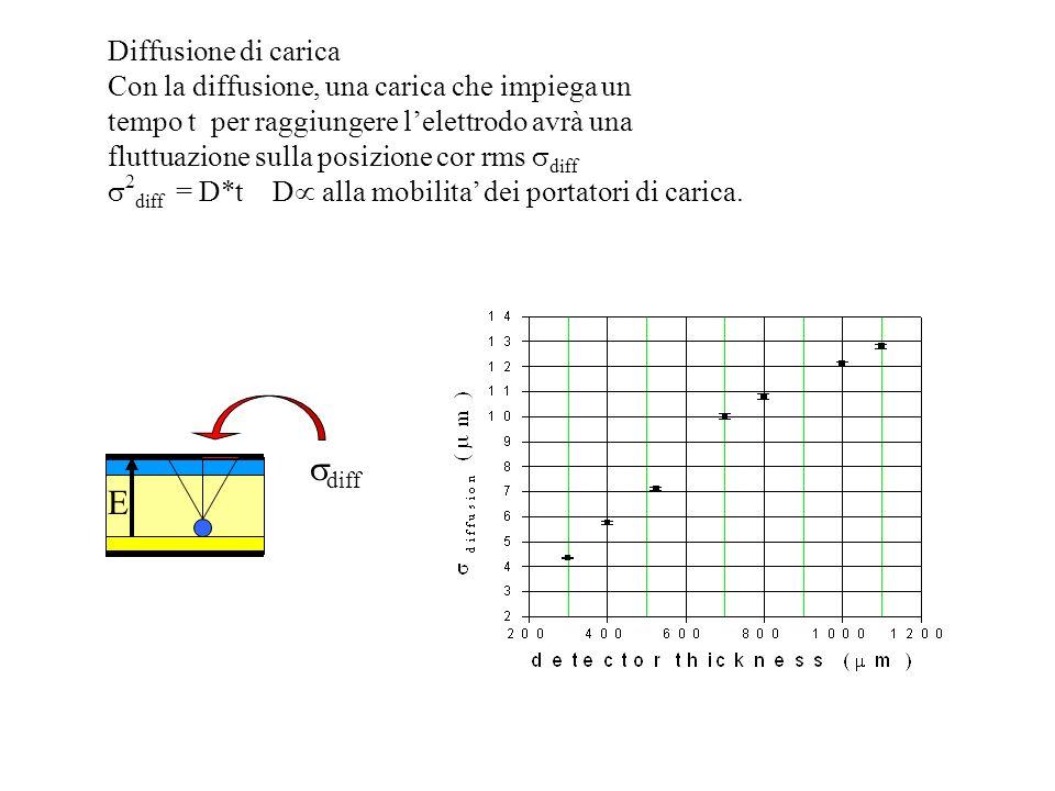 Diffusione di carica Con la diffusione, una carica che impiega un tempo t per raggiungere lelettrodo avrà una fluttuazione sulla posizione cor rms dif