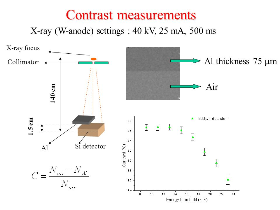 Contrast measurements Al thickness 75 m Air X-ray (W-anode) settings : 40 kV, 25 mA, 500 ms Si detector 140 cm Collimator X-ray focus 1.5 cm Al