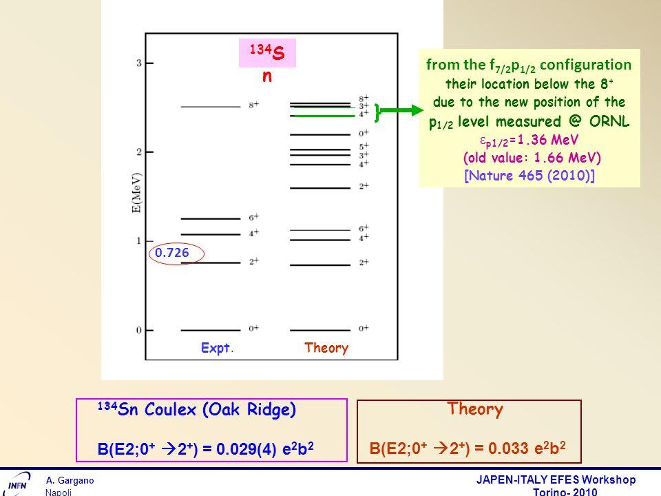 A. Gargano JAPEN-ITALY EFES Workshop Torino- 2010 Napoli Theory B(E2;0 + 2 + ) = 0.033 e 2 b 2 134 Sn Coulex (Oak Ridge) B(E2;0 + 2 + ) = 0.029(4) e 2