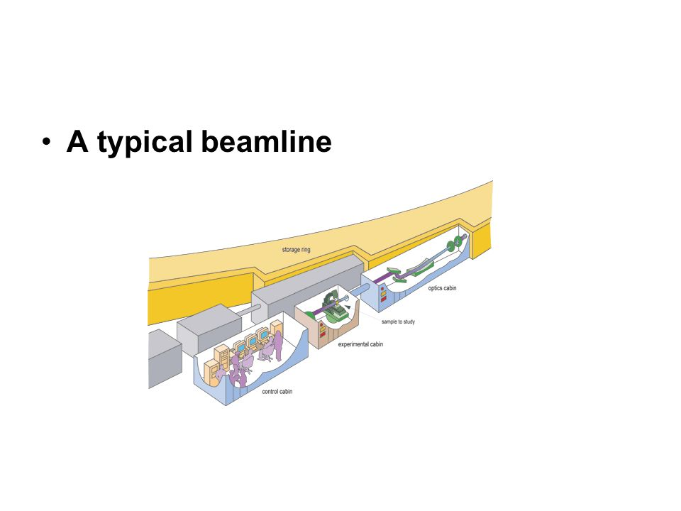 A typical beamline