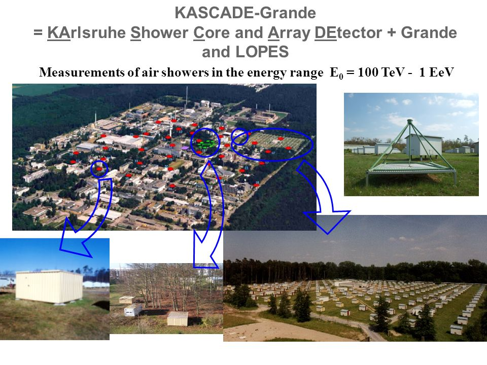 Measurements of air showers in the energy range E 0 = 100 TeV - 1 EeV KASCADE-Grande = KArlsruhe Shower Core and Array DEtector + Grande and LOPES