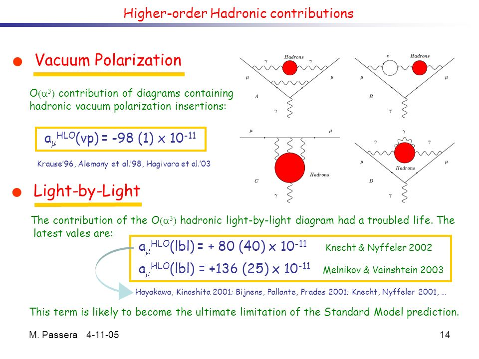 M. Passera 4-11-0514 Higher-order Hadronic contributions Vacuum Polarization Light-by-Light a HLO (vp) = -98 (1) x 10 -11 a HLO (lbl) = + 80 (40) x 10