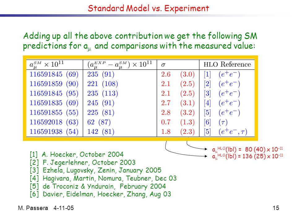 M. Passera 4-11-0515 Standard Model vs.