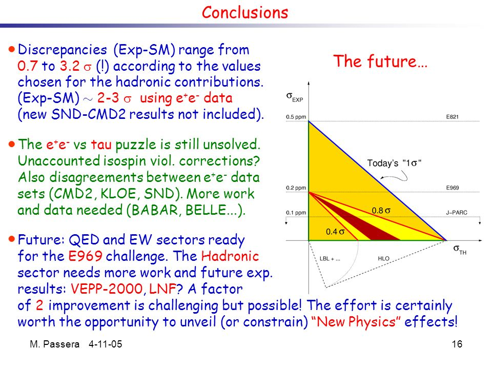 M. Passera 4-11-0516 Conclusions The future… Discrepancies (Exp-SM) range from 0.7 to 3.2 (!) according to the values chosen for the hadronic contribu