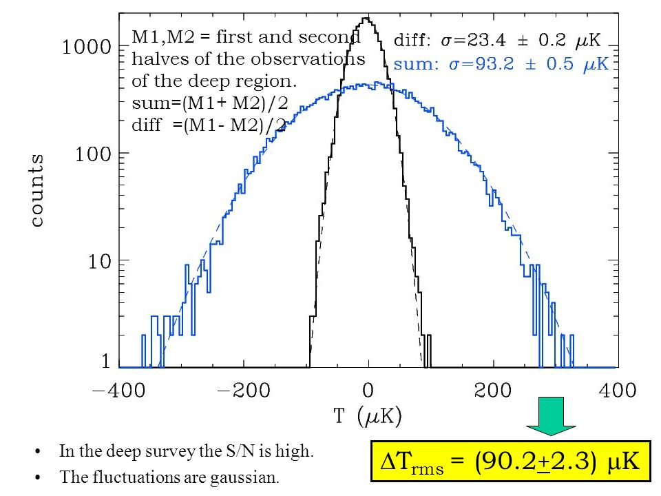 In the deep survey the S/N is high. The fluctuations are gaussian. D T rms = (90.2 + 2.3) m K M1,M2 = first and second halves of the observations of t