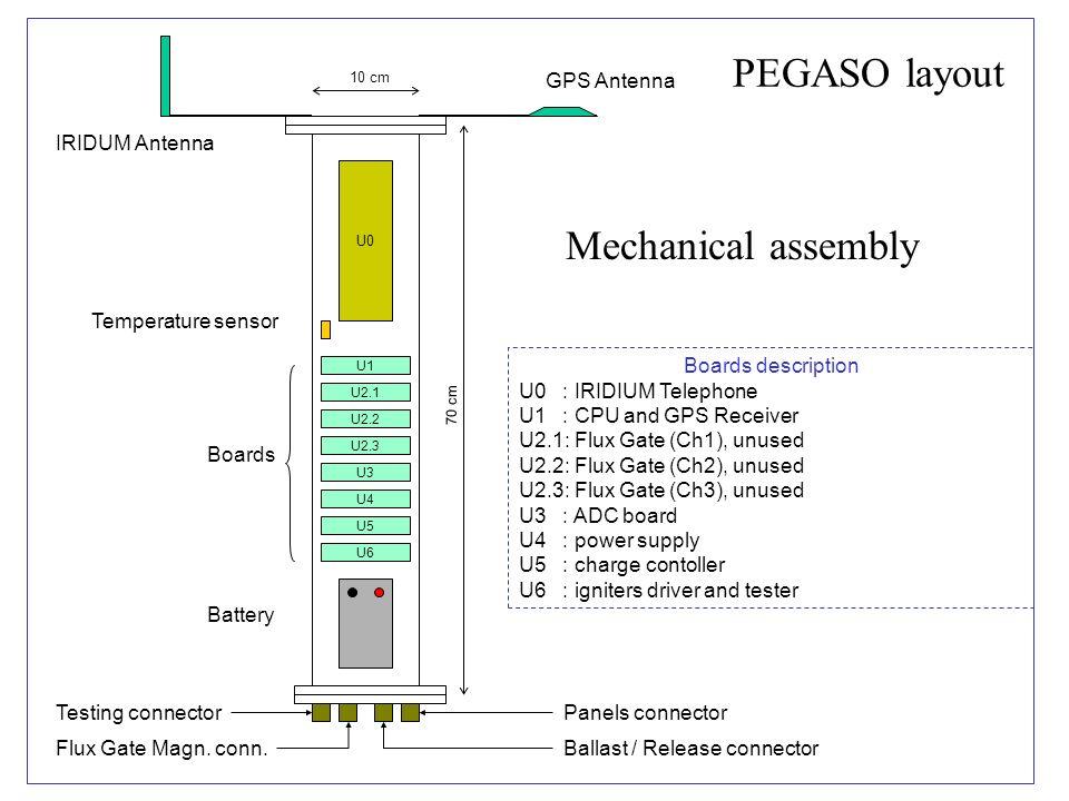 U1 U2.1 U2.2 U2.3 U3 U4 U5 U6 U0 Boards description U0 : IRIDIUM Telephone U1 : CPU and GPS Receiver U2.1: Flux Gate (Ch1), unused U2.2: Flux Gate (Ch2), unused U2.3: Flux Gate (Ch3), unused U3 : ADC board U4 : power supply U5 : charge contoller U6 : igniters driver and tester Battery GPS Antenna IRIDUM Antenna Temperature sensor Panels connector Ballast / Release connector Testing connector Flux Gate Magn.