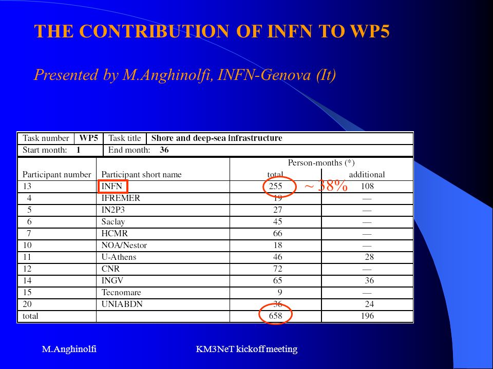 M.AnghinolfiKM3NeT kickoff meeting ~ 38% THE CONTRIBUTION OF INFN TO WP5 Presented by M.Anghinolfi, INFN-Genova (It)