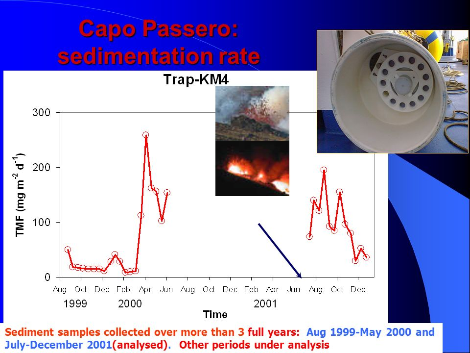M.AnghinolfiKM3NeT kickoff meeting Capo Passero: sedimentation rate Sediment samples collected over more than 3 full years: Aug 1999-May 2000 and July-December 2001(analysed).