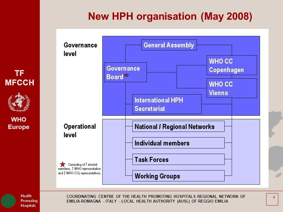 TF MFCCH WHO Europe COORDINATING CENTRE OF THE HEALTH PROMOTING HOSPITALS REGIONAL NETWORK OF EMILIA-ROMAGNA - ITALY - LOCAL HEALTH AUTHORITY (AUSL) OF REGGIO EMILIA 4 New HPH organisation (May 2008)