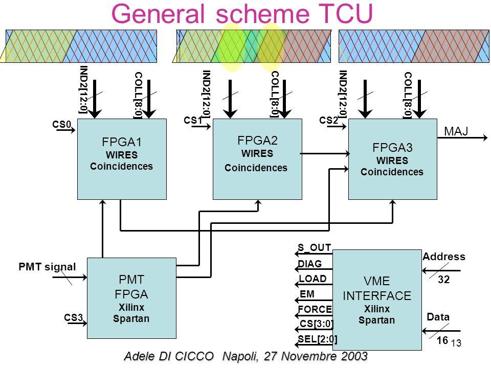 13 General scheme TCU IND2[12:0] FPGA1 WIRES Coincidences FPGA2 WIRES Coincidences FPGA3 WIRES Coincidences MAJ PMT FPGA Xilinx Spartan PMT signal COLL[8:0] IND2[12:0] COLL[8:0] IND2[12:0] VME INTERFACE Xilinx Spartan Address Data 16 32 S_OUT DIAG LOAD EM FORCE CS[3:0] SEL[2:0] CS2CS1 CS0 CS3 Adele DI CICCONapoli, 27 Novembre 2003
