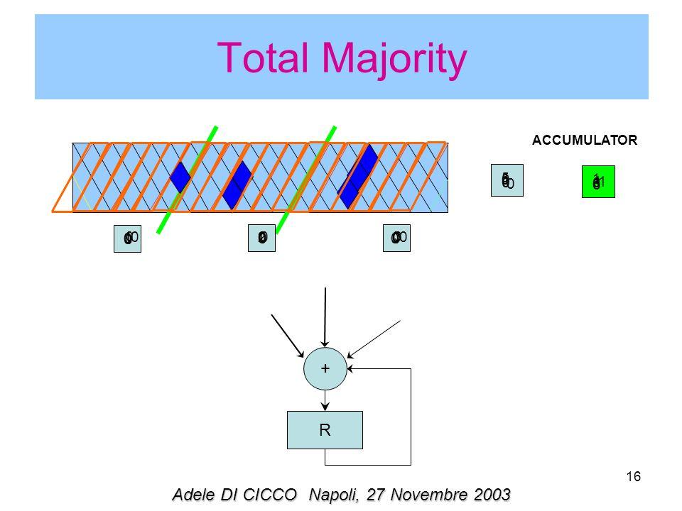 16 Total Majority ACCUMULATOR 000 0 1 001 1 1 000 0 1 0 00 0 6 0 00 06 Adele DI CICCONapoli, 27 Novembre 2003 0 2 3 5 6 + R