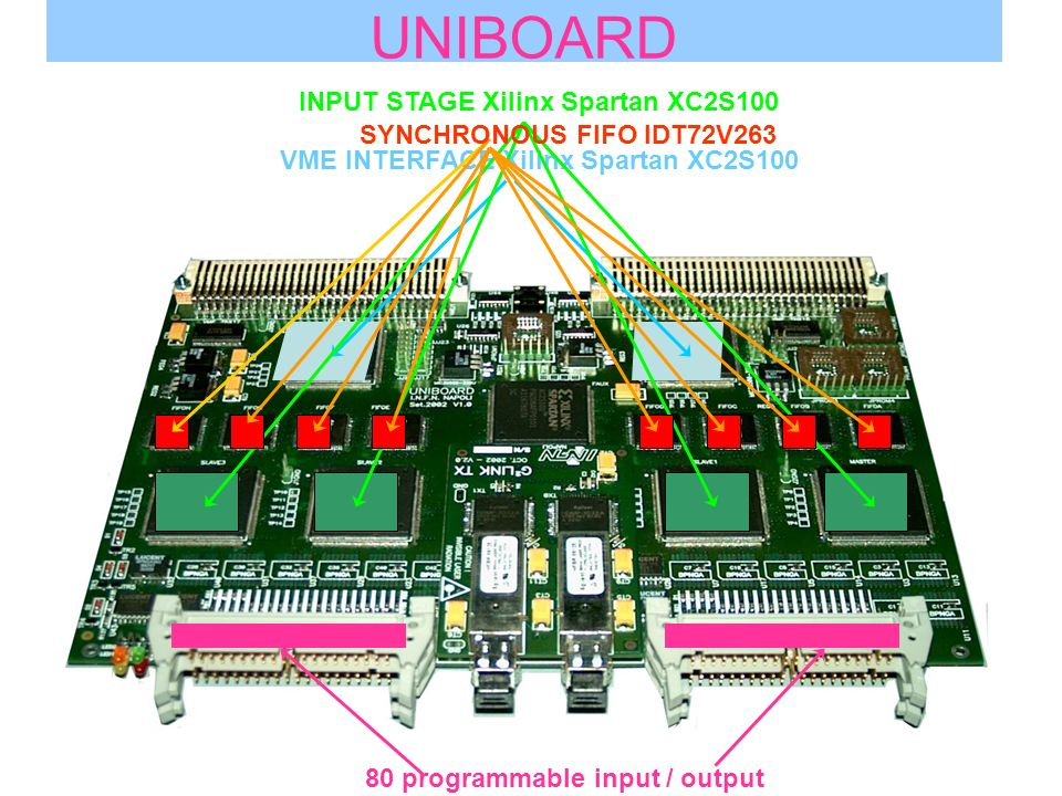 24 UNIBOARD VME INTERFACE Xilinx Spartan XC2S100 INPUT STAGE Xilinx Spartan XC2S100 SYNCHRONOUS FIFO IDT72V263 80 programmable input / output