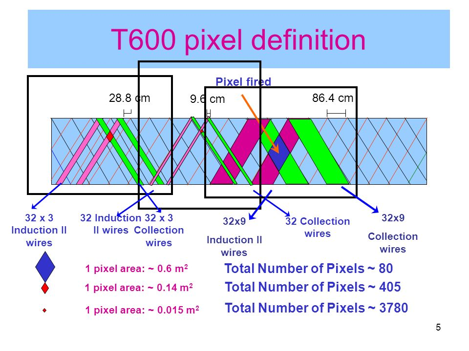 5 T600 pixel definition Pixel fired 1 pixel area: ~ 0.6 m 2 Total Number of Pixels ~ 80 1 pixel area: ~ 0.14 m 2 Total Number of Pixels ~ 405 86.4 cm28.8 cm 9.6 cm 1 pixel area: ~ 0.015 m 2 Total Number of Pixels ~ 3780 32 x 3 Induction II wires 32 x 3 Collection wires 32 Collection wires 32 Induction II wires 32x9 Collection wires 32x9 Induction II wires