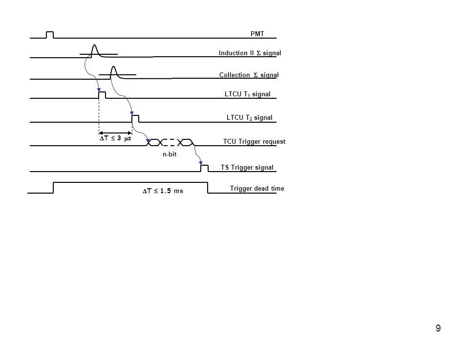 9 PMT Induction II signal Collection signal LTCU T 1 signal LTCU T 2 signal TCU Trigger request TS Trigger signal T 3 s T 1.5 ms Trigger dead time n-b