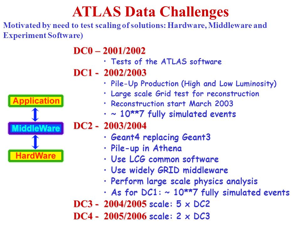 ATLAS Data Challenges Motivated by need to test scaling of solutions: Hardware, Middleware and Experiment Software) DC0 – 2001/2002 Tests of the ATLAS
