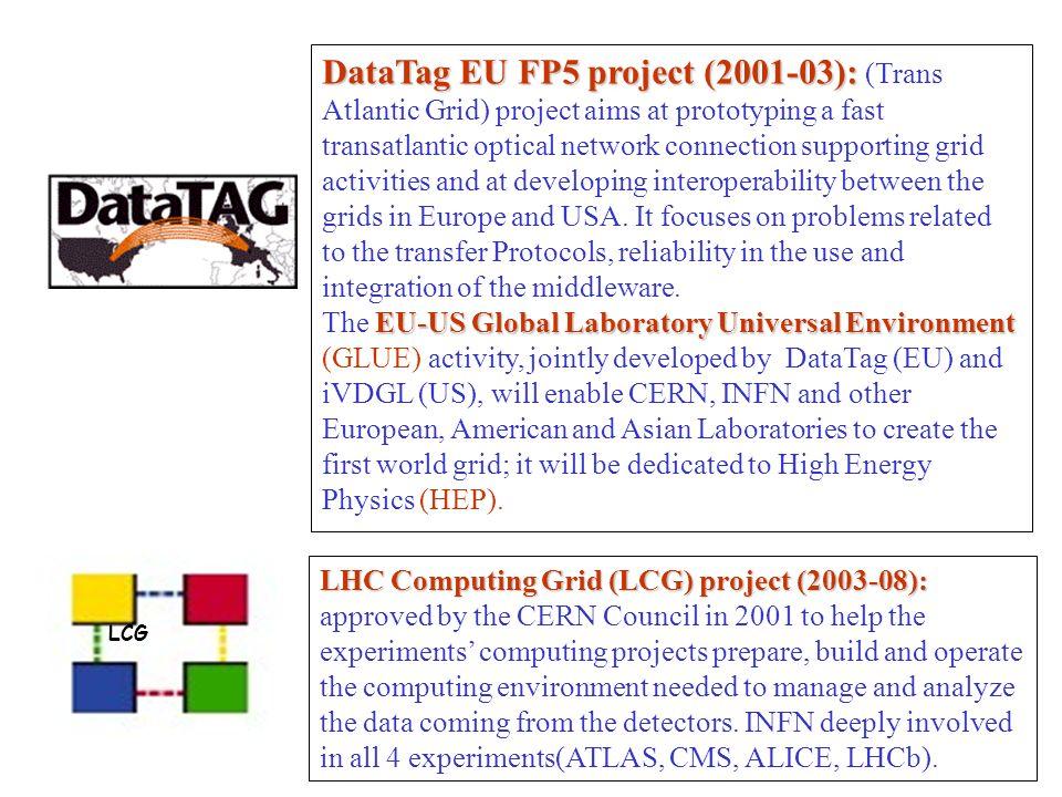 DataTag EU FP5 project (2001-03): DataTag EU FP5 project (2001-03): (Trans Atlantic Grid) project aims at prototyping a fast transatlantic optical net