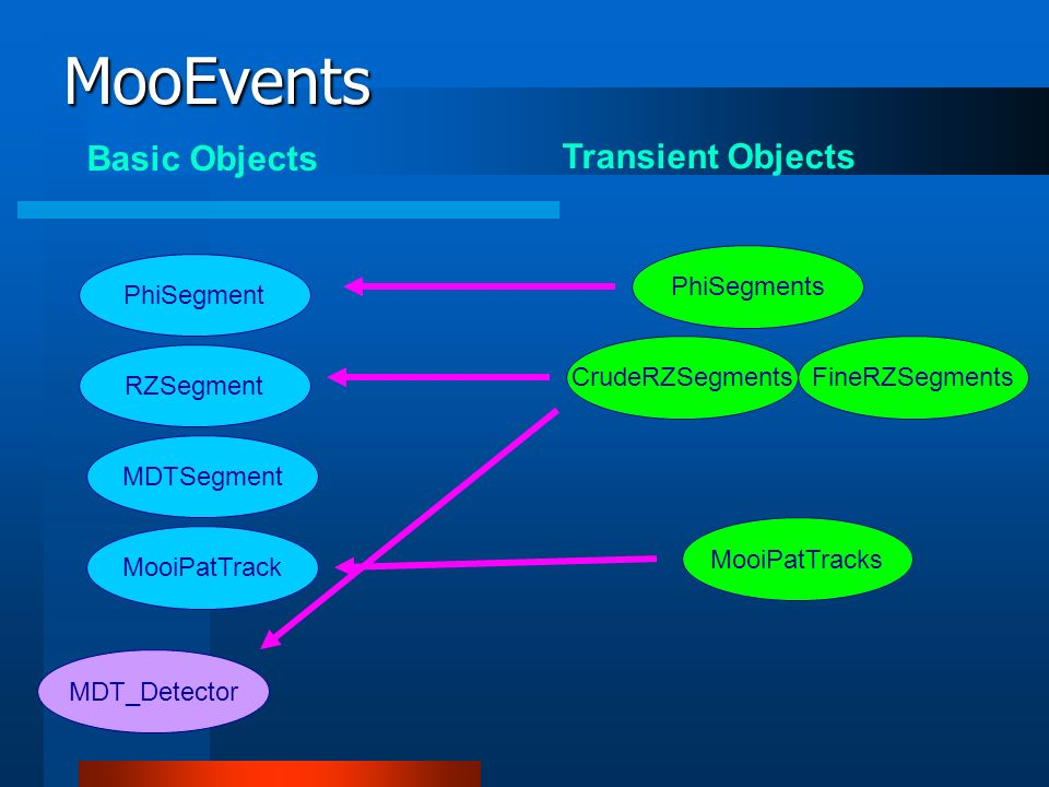 MooEvents Basic Objects Transient Objects PhiSegment PhiSegments RZSegment MDTSegment MooiPatTrack CrudeRZSegments MDT_Detector MooiPatTracks FineRZSegments