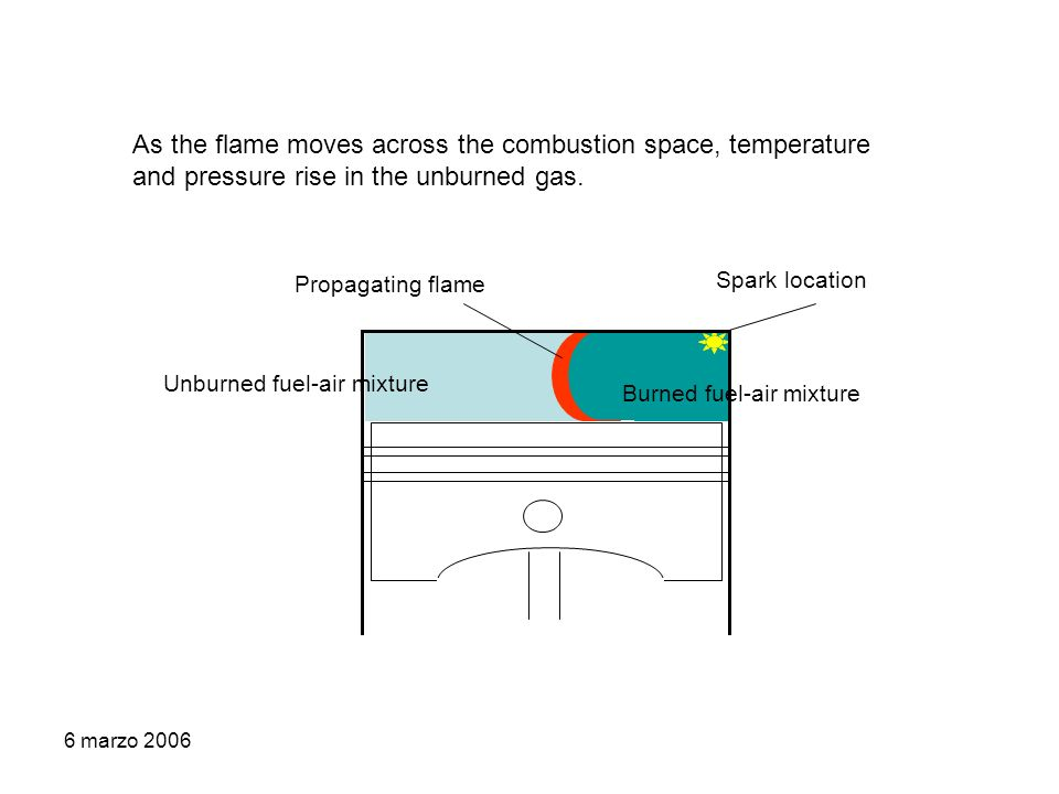6 marzo 2006 As the flame moves across the combustion space, temperature and pressure rise in the unburned gas.