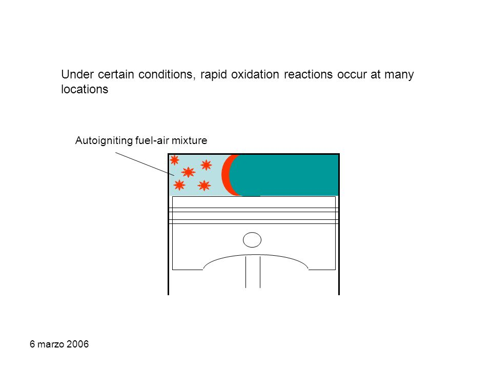 6 marzo 2006 Under certain conditions, rapid oxidation reactions occur at many locations Autoigniting fuel-air mixture