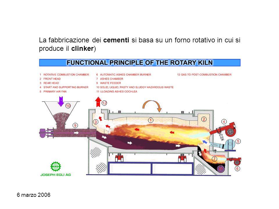 6 marzo 2006 La fabbricazione dei cementi si basa su un forno rotativo in cui si produce il clinker)